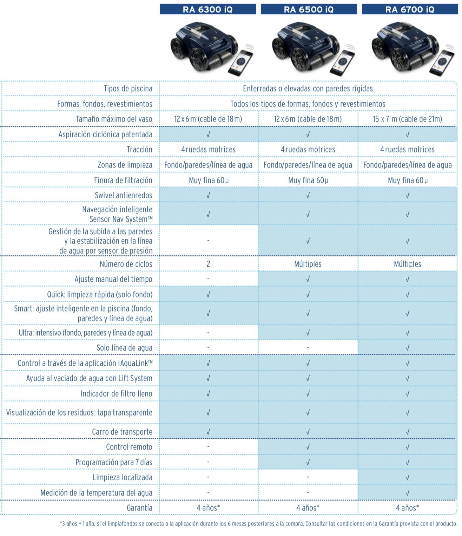 Comparativa modelos iq Alpha de zodiac