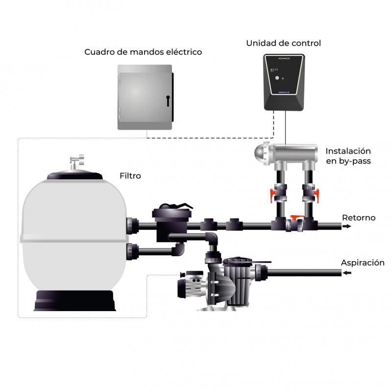 proceso cloración salina